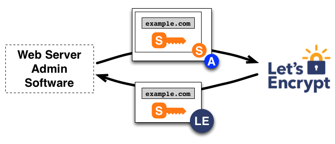 Free SSL on Github Pages with a custom domain: Part 2 - Let\'s ...