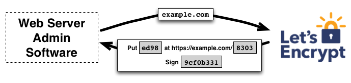 Free SSL on Github Pages with a custom domain: Part 2